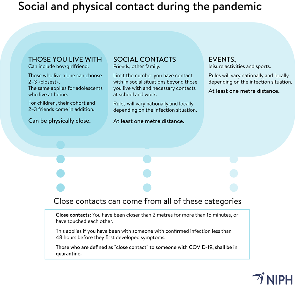 Social and physical contact during the pandemic