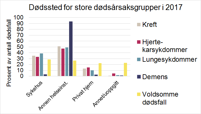 fig 2 revidert dødssted.png