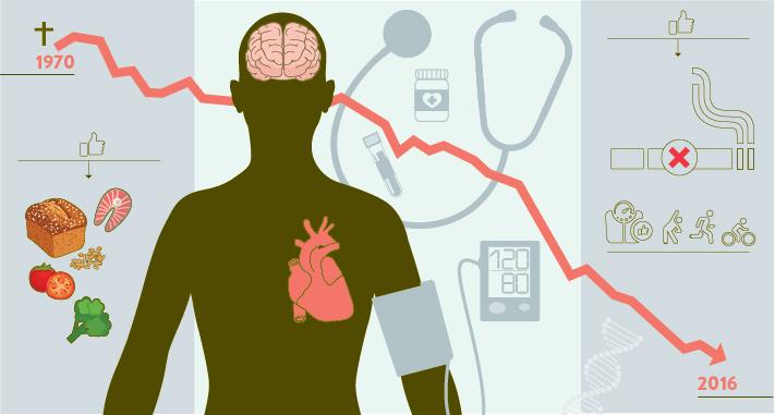 hjerteproblemer hos kvinner