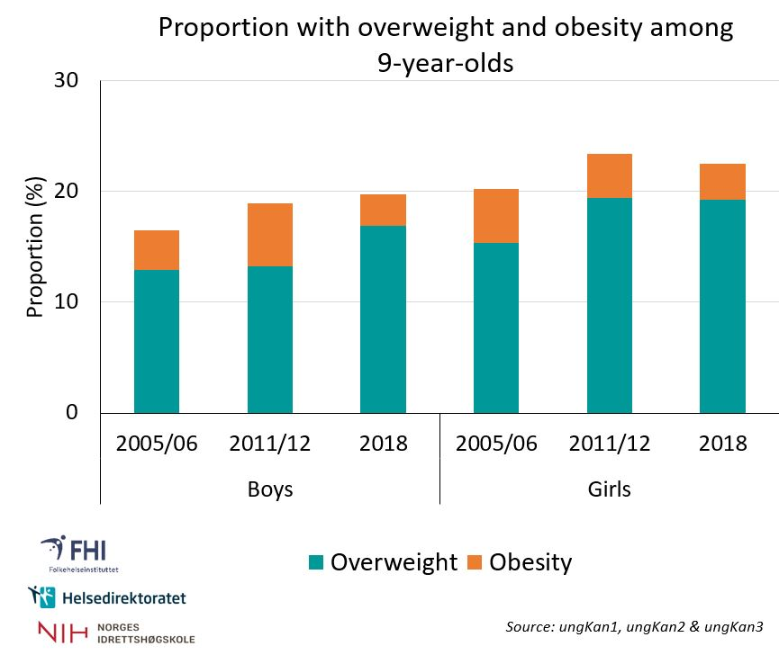Overweight And Obesity In Adolescents Indicator 13 Niph