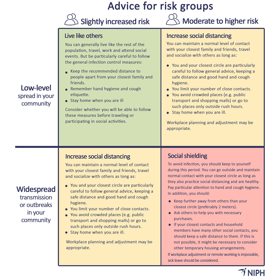 illustration of advice for risk groups