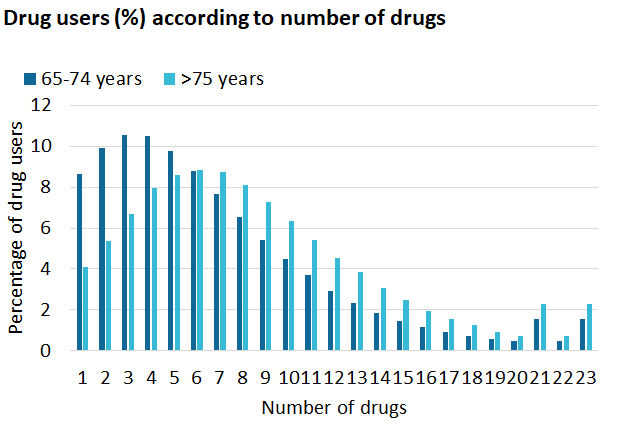 figure percentage of drug users - number of drugs used