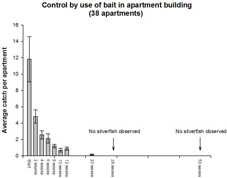 The effect of bait eradication in apartment building