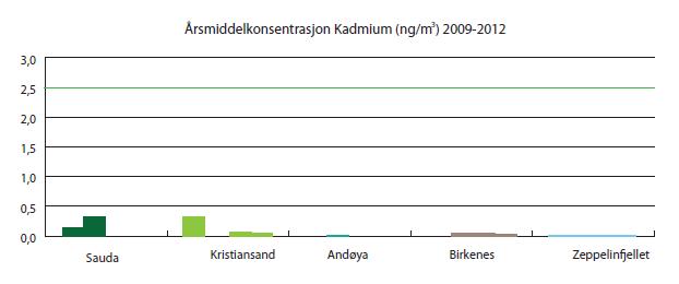 kadmium i kroppen