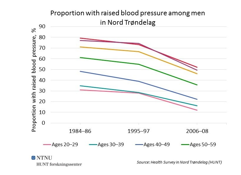 Blood pressure men NTrondelag NCD.jpg