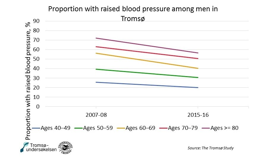 Blood pressure men Tromso NCD.jpg