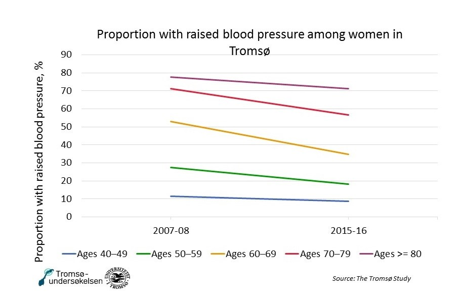Blood pressure women Tromso NCD.jpg