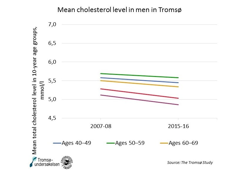 Mean cholesterol men tromso NCD.jpg
