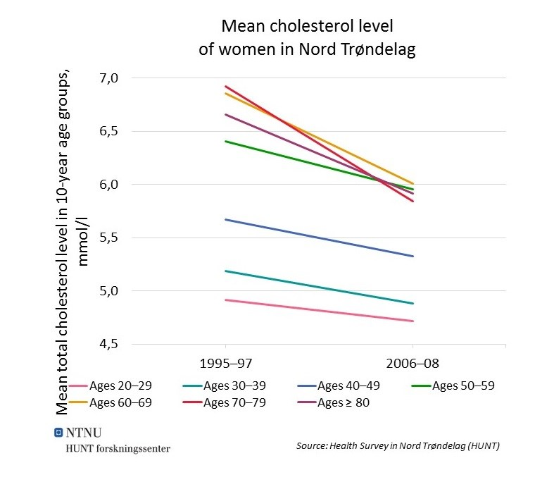 Mean cholesterol women NT NCD.jpg