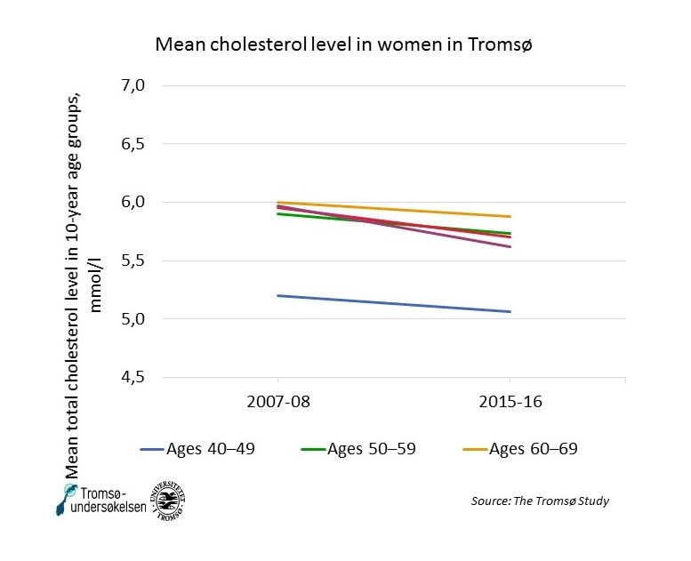 Mean cholesterol women Tromso NCD.jpg