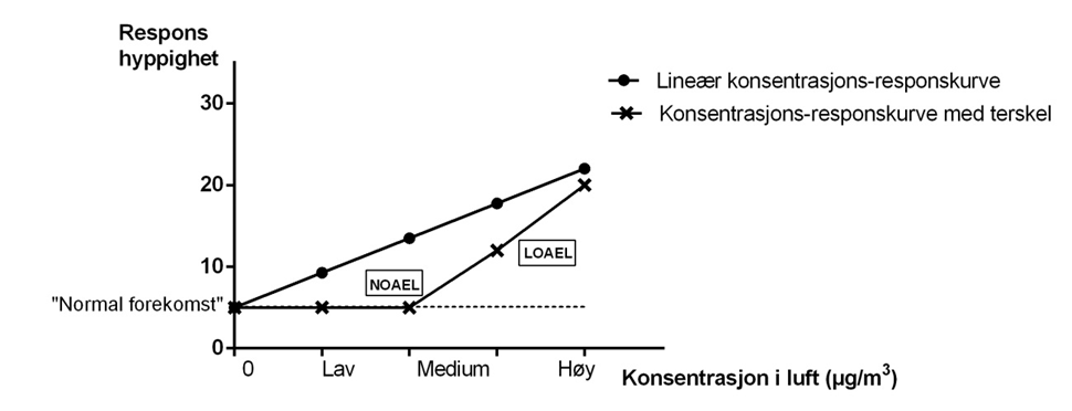 Figur 1. Sammenheng mellom forurensningskonsentrasjon i luften og respons. Alternative kurver for ekstrapolering mot 0 konsentrasjon. NOAEL ( «no observed adverse effect level») er den høyeste dosen som ikke gir effekt/respons, mens LOAEL («lowest observed adverse effect level») er den laveste dosen som gir effekt/respons.