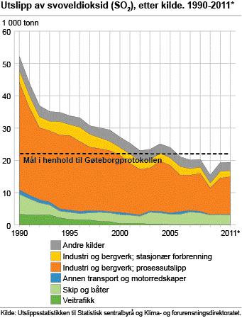 Figur 1. Kildebidrag til SO2-utslipp i Norge fra 1990 til 2011. Industri og skip og båter har størst bidrag til SO2-utslippene.