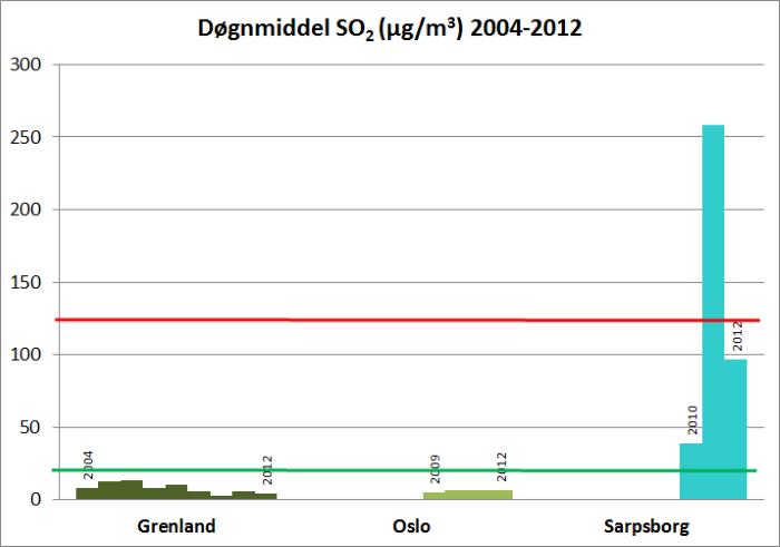 Figur 3. Maksimal døgnmiddelverdi for SO2 (µg/m ) fra 2004 til 2012 i Grenland, Oslo og Sarpsborg. Grønn linje viser luftkvalitetskriterium. Rød linje viser grenseverdien som kan overskrides inntil tre ganger per  kalenderår. Kilde: Sentral database for luftovervåkningsdata,  2013.