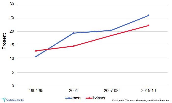 overvekt i norge statistikk