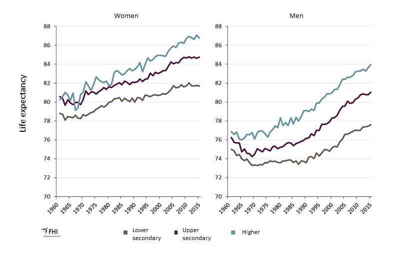 Social inequalities in health - NIPH