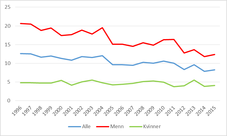 dødsfall i norge 2014