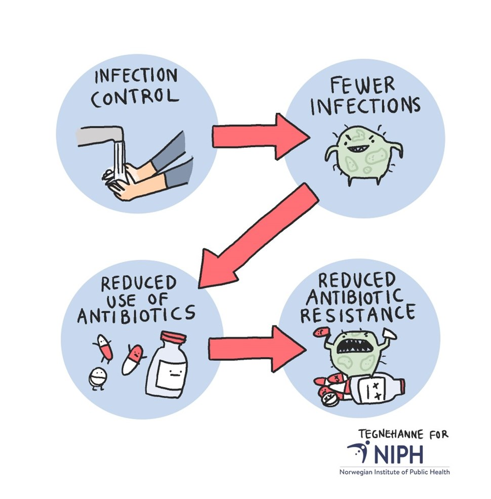 Infection control - Reduced antibiotic resistance.jpg.