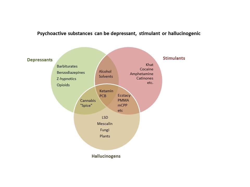is codeine a depressant or stimulant or hallucinogenic