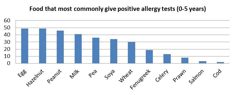 FHR 2014 Allergens 0-5 years.jpg