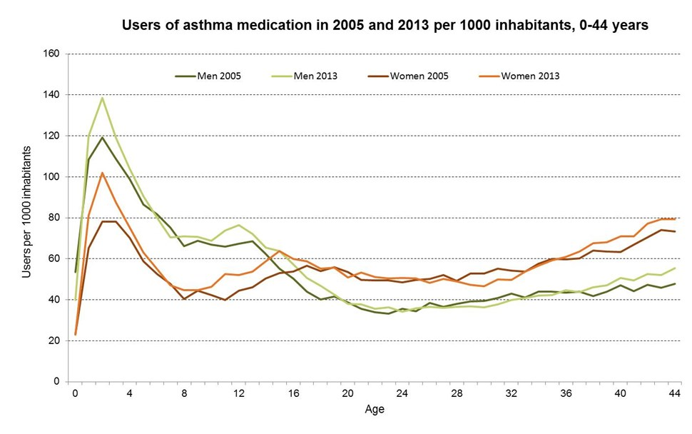 FHR 2014 Asthma medication use.jpg