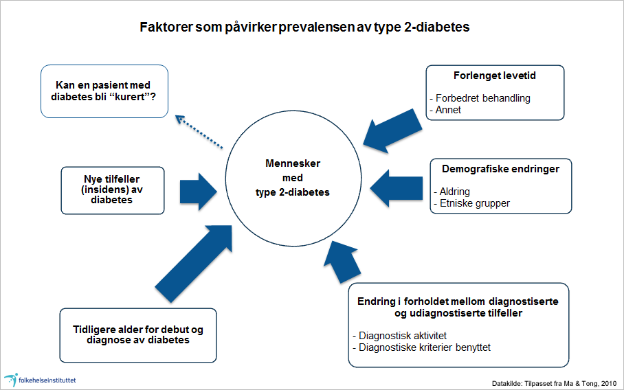 fhr2014-diabetes-fig2.png
